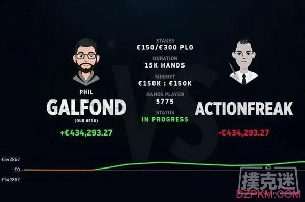 Galfond & ActionFreak挑战赛:Galfond赢得超过€40W