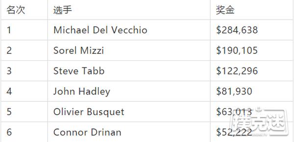 新闻回顾-Michael Del Vecchio 在WPT Rolling Thunder德州扑克主赛事夺冠