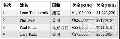 帝王娱乐老板击败Phil Ivey斩获100K短牌胜利,奖金€1,102,000