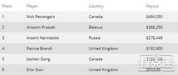 Nick Petrangelo赢得WPT非现场形式6-Max冠军赛