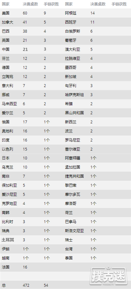 WSOP数据盘点 | 中国选手21次打入决赛,收获3条金手链