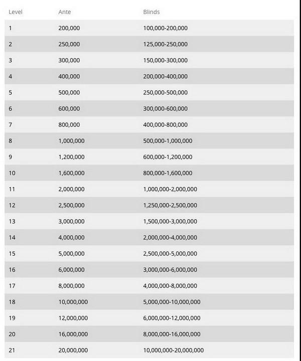 2020 WSOP $10,000买入主赛事将于下个月开赛!