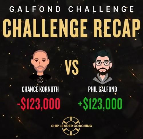 Galfond挑战赛第四季 奥马哈之王能否保持不败战绩?