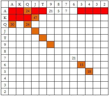 德州扑克EP3玩家做3BB率先加注,按钮玩家防守