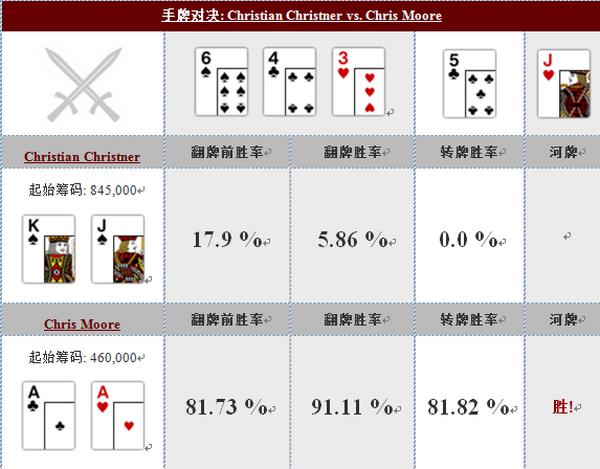 德州扑克手牌对决:Christian Christner vs. Chris Moore