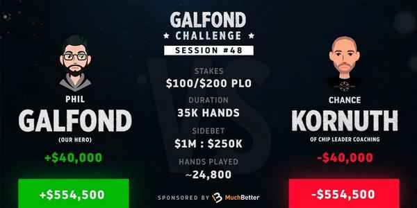 Galfond挑战赛进入尾声,Chance Kornuth似乎大势已去!