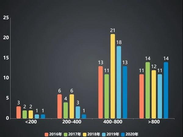2020年国内国际扑克线下赛事行业白皮书