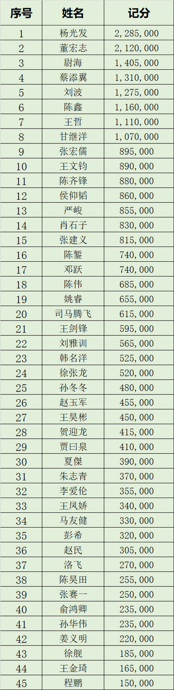 国家杯济南站 |鸿楠遗憾成泡沫,杨光发领衔45人进入半决赛冲击决赛圈!