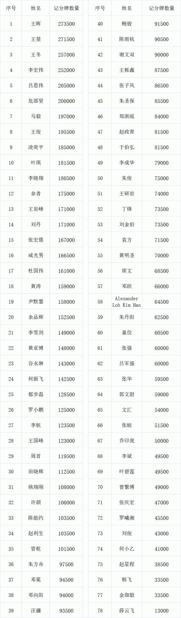 2021 TPC老虎杯 | 主赛总人数1422人,其中370位选手进入第二轮!