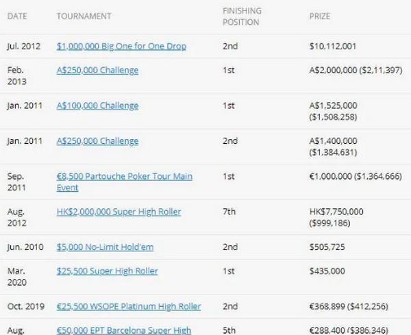 英国职业玩家Sam Trickett从扑克中抽身而出