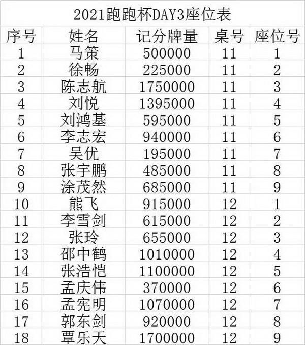 2021 TPC老虎杯 | 主赛事第三轮26人晋级,林思丞以460w记分量领先!